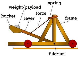 simple machines ms c lipsig rh msclipsig weebly com Early Catapult Diagram force diagram of a catapult